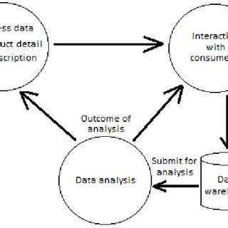 Definition of Data Warehouse Architecture Cheggcom